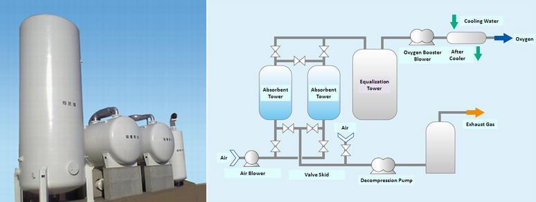 PSA / VSA oxygen generators   Veolia in Japan(代表:野田